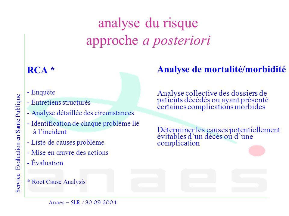 Service Evaluation en Santé Publique Anaes – SLR /30 09 2004 analyse du risque approche a posteriori RCA * - Enquête - Entretiens structurés - Analyse