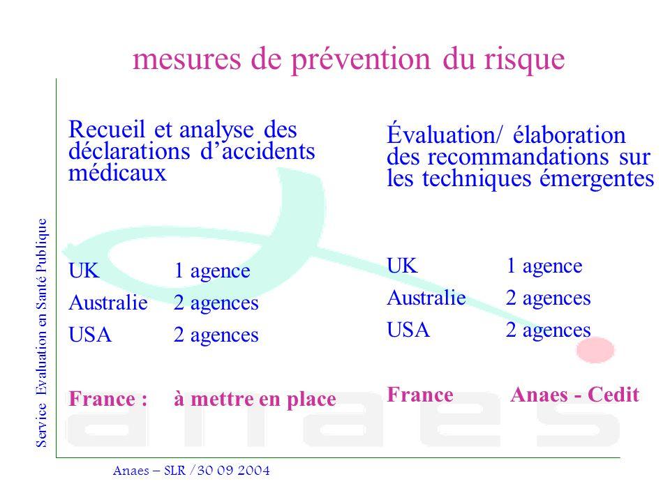 Service Evaluation en Santé Publique Anaes – SLR /30 09 2004 mesures de prévention du risque Recueil et analyse des déclarations daccidents médicaux U