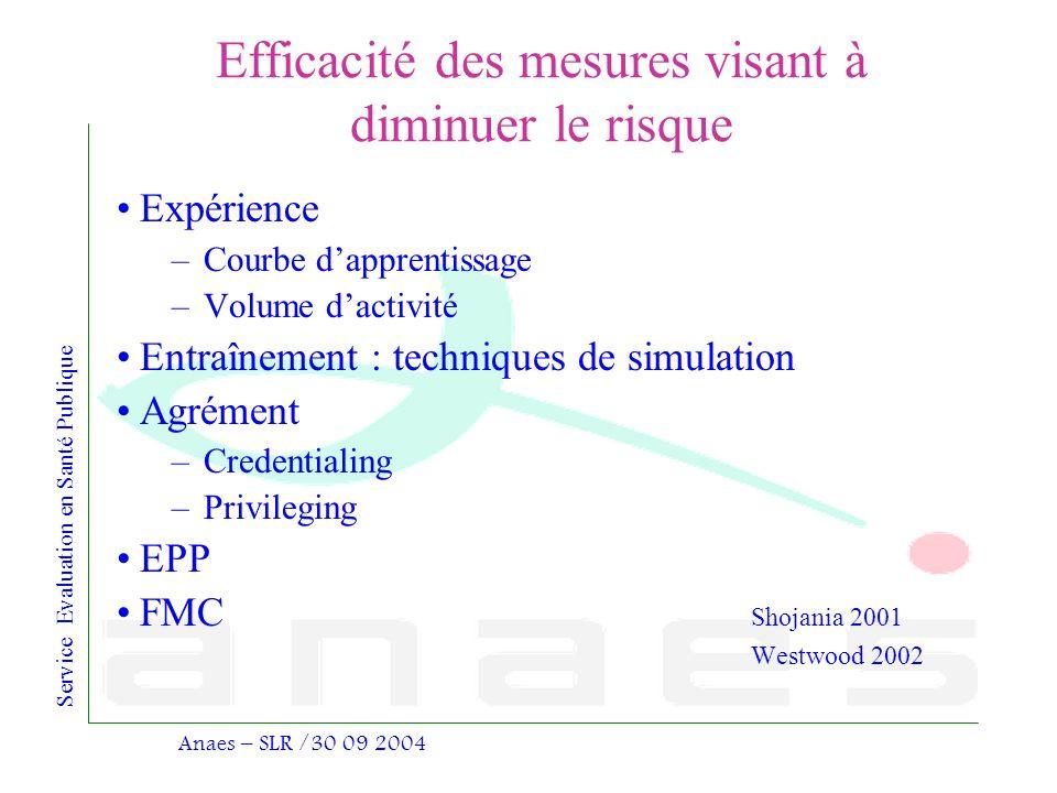 Service Evaluation en Santé Publique Anaes – SLR /30 09 2004 Efficacité des mesures visant à diminuer le risque Expérience –Courbe dapprentissage –Vol