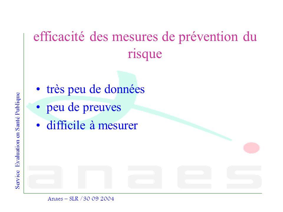 Service Evaluation en Santé Publique Anaes – SLR /30 09 2004 efficacité des mesures de prévention du risque très peu de données peu de preuves diffici