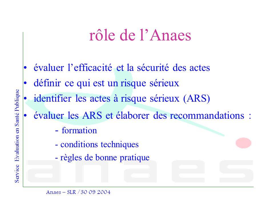Service Evaluation en Santé Publique Anaes – SLR /30 09 2004 rôle de lAnaes évaluer lefficacité et la sécurité des actes définir ce qui est un risque