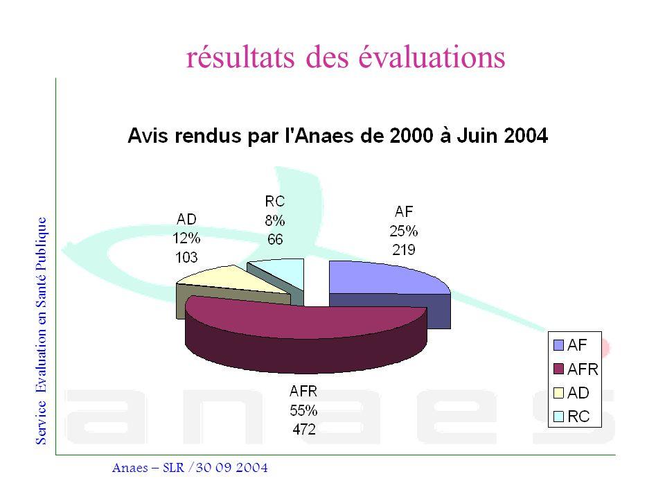 Service Evaluation en Santé Publique Anaes – SLR /30 09 2004 résultats des évaluations