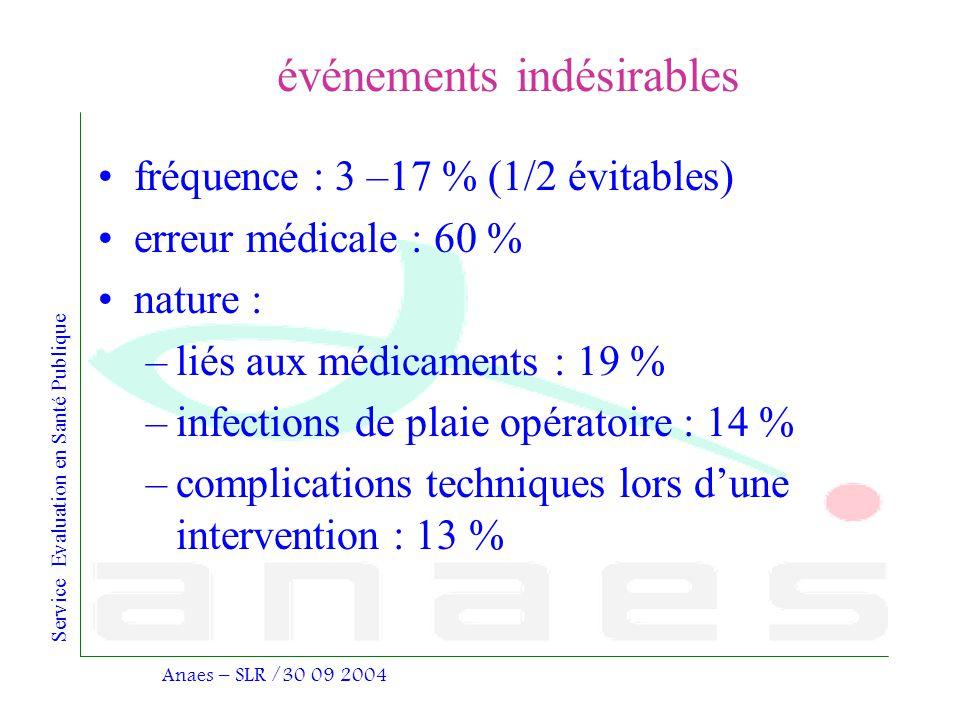 Service Evaluation en Santé Publique Anaes – SLR /30 09 2004 événements indésirables fréquence : 3 –17 % (1/2 évitables) erreur médicale : 60 % nature