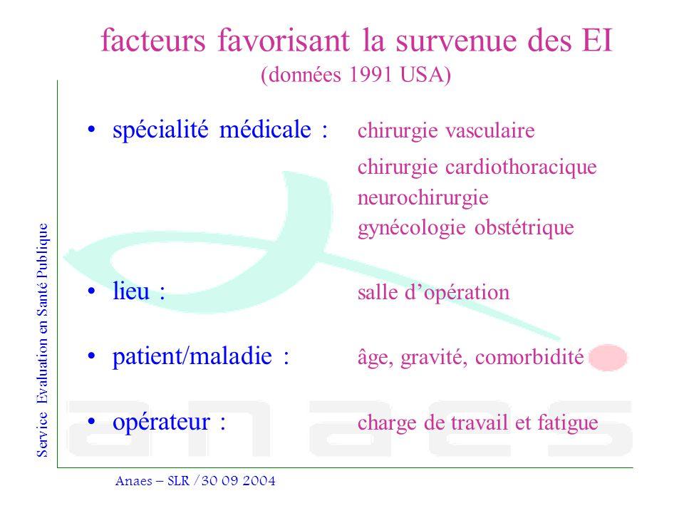 Service Evaluation en Santé Publique Anaes – SLR /30 09 2004 facteurs favorisant la survenue des EI (données 1991 USA) spécialité médicale : chirurgie