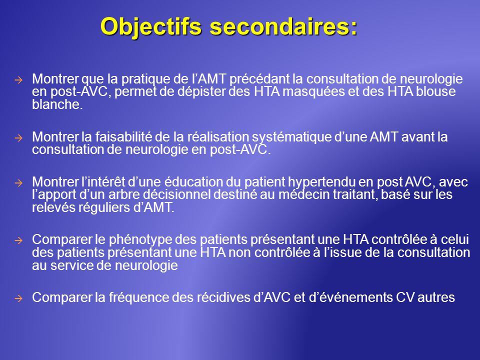 Montrer que la pratique de lAMT précédant la consultation de neurologie en post-AVC, permet de dépister des HTA masquées et des HTA blouse blanche. Mo