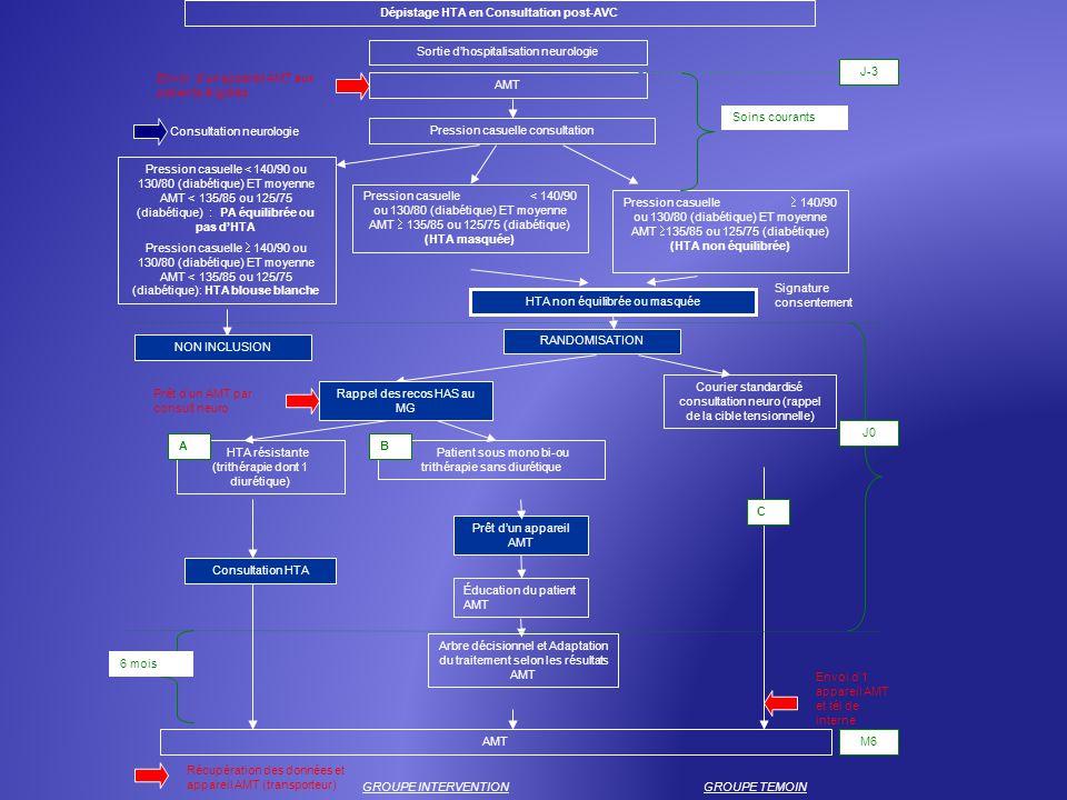 Dépistage HTA en Consultation post-AVC AMT Pression casuelle consultation Pression casuelle < 140/90 ou 130/80 (diabétique) ET moyenne AMT 135/85 ou 1