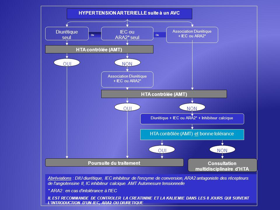 HYPERTENSION ARTERIELLE suite à un AVC HTA contrôlée (AMT) Diurétique + IEC ou ARA2* + Inhibiteur calcique Poursuite du traitement HTA contrôlée (AMT)