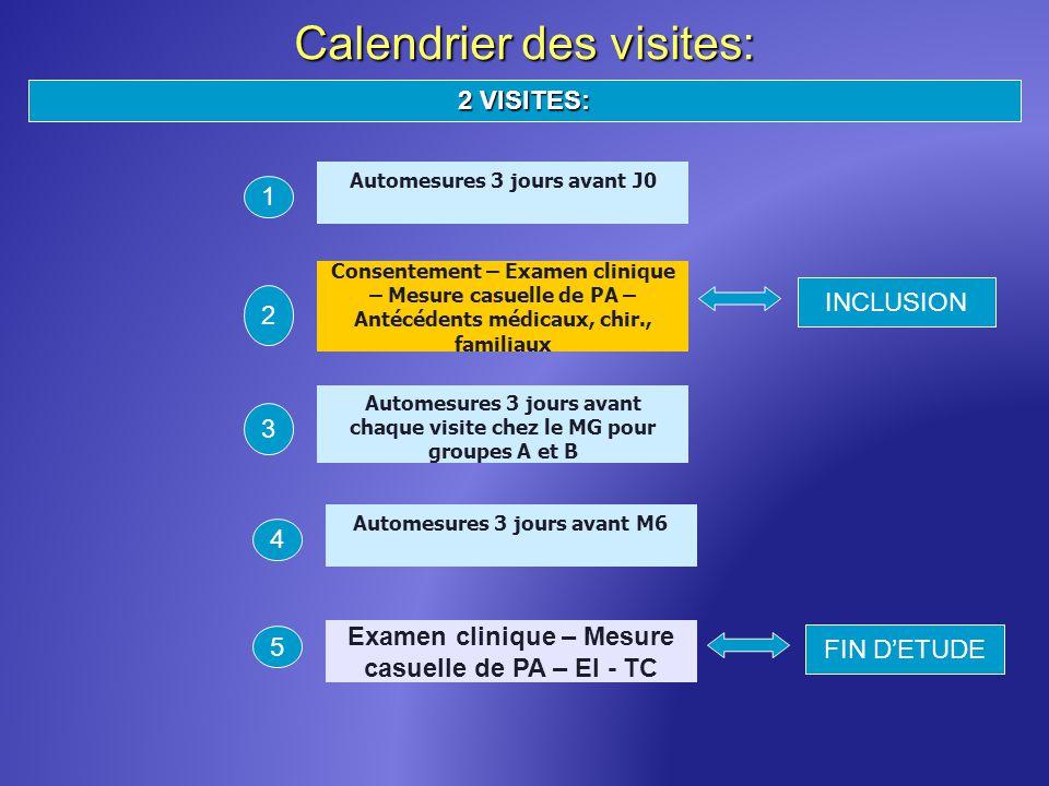 Calendrier des visites: 2 VISITES: Consentement – Examen clinique – Mesure casuelle de PA – Antécédents médicaux, chir., familiaux 2 Automesures 3 jou