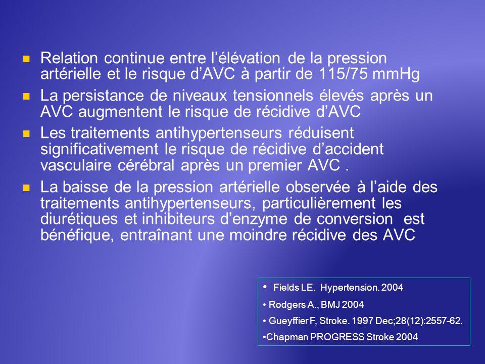 Relation continue entre lélévation de la pression artérielle et le risque dAVC à partir de 115/75 mmHg La persistance de niveaux tensionnels élevés ap