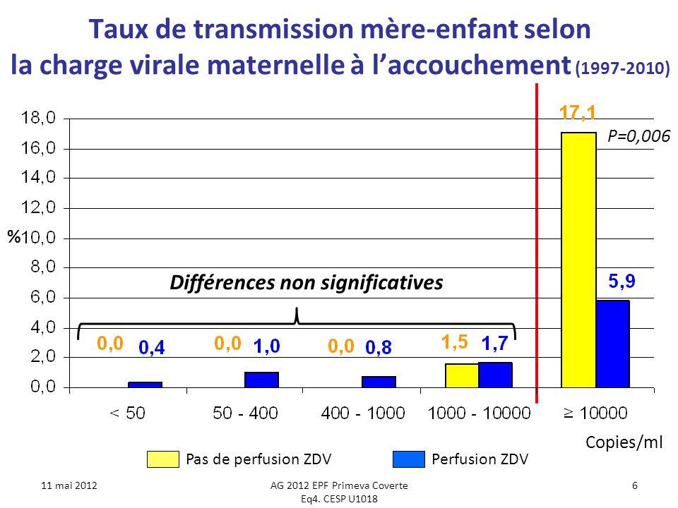 Taux de transmission mère-enfant selon la charge virale maternelle à laccouchement (1997-2010) Accouchement par césarienne programmée et monothérapie NRTI pour le bébé (N=2 275) 11 mai 2012AG 2012 EPF Primeva Coverte Eq4.
