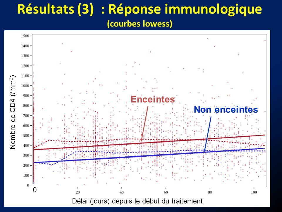 15 Délai (jours) depuis le début du traitement Nombre de CD4 (/mm 3 ) 0 Enceintes Non enceintes Résultats (3) : Réponse immunologique (courbes lowess)