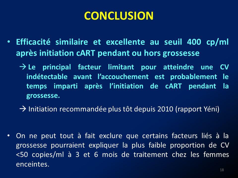 CONCLUSION 18 Efficacité similaire et excellente au seuil 400 cp/ml après initiation cART pendant ou hors grossesse Le principal facteur limitant pour