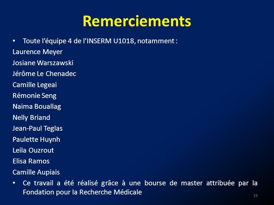 Remerciements 19 Toute léquipe 4 de lINSERM U1018, notamment : Laurence Meyer Josiane Warszawski Jérôme Le Chenadec Camille Legeai Rémonie Seng Naima