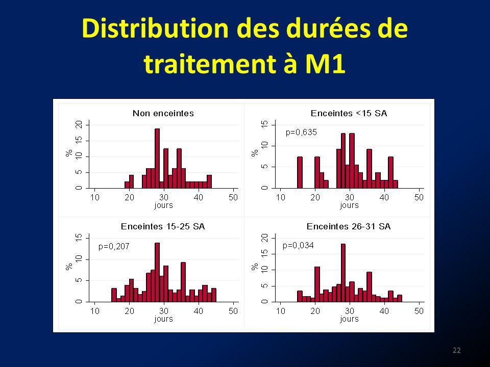 Distribution des durées de traitement à M1 22