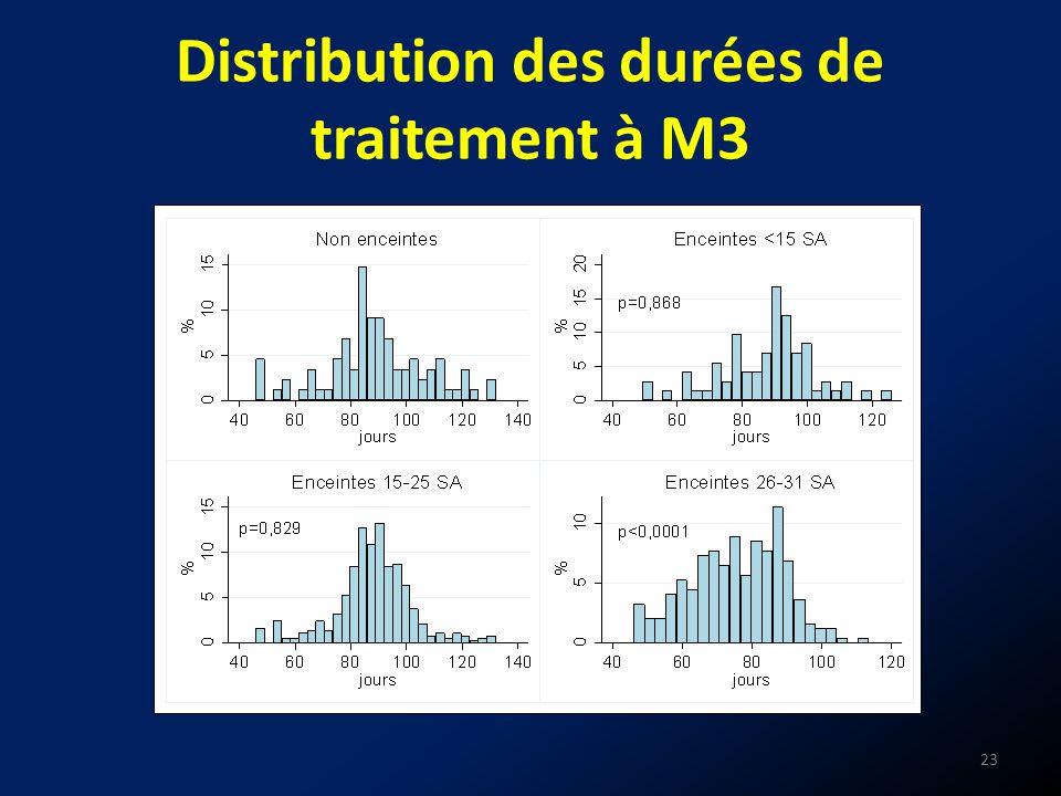 Distribution des durées de traitement à M3 23
