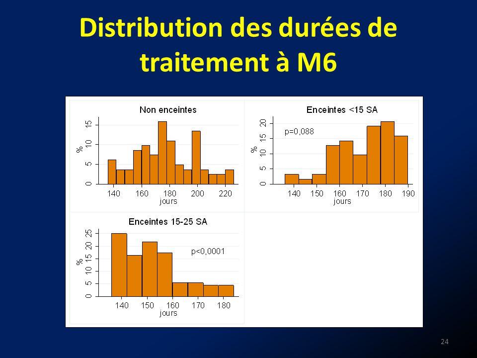 Distribution des durées de traitement à M6 24