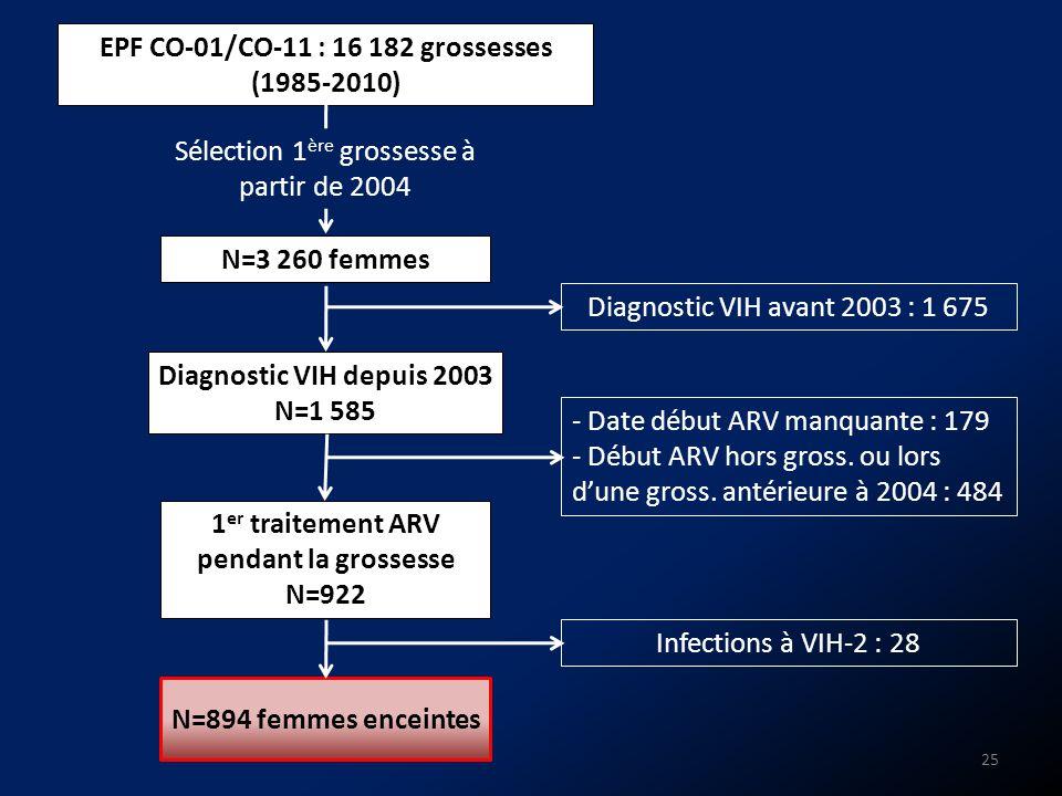 EPF CO-01/CO-11 : 16 182 grossesses (1985-2010) N=3 260 femmes Diagnostic VIH depuis 2003 N=1 585 1 er traitement ARV pendant la grossesse N=922 N=894