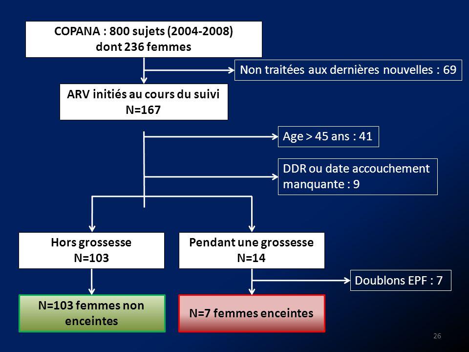COPANA : 800 sujets (2004-2008) dont 236 femmes ARV initiés au cours du suivi N=167 N=7 femmes enceintes DDR ou date accouchement manquante : 9 Non tr