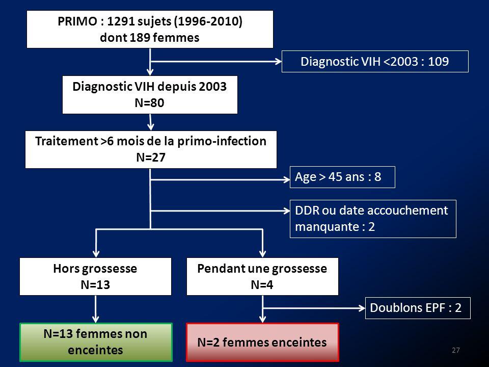 PRIMO : 1291 sujets (1996-2010) dont 189 femmes Diagnostic VIH depuis 2003 N=80 N=2 femmes enceintes DDR ou date accouchement manquante : 2 Diagnostic
