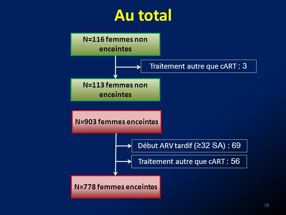 N=116 femmes non enceintes Au total Début ARV tardif ( 32 SA) : 69 N=778 femmes enceintes 28 Traitement autre que cART : 56 N=903 femmes enceintes N=1