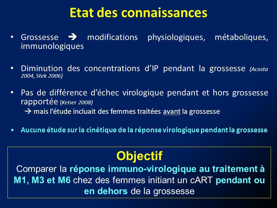 Etat des connaissances Grossesse modifications physiologiques, métaboliques, immunologiques Diminution des concentrations dIP pendant la grossesse (Ac