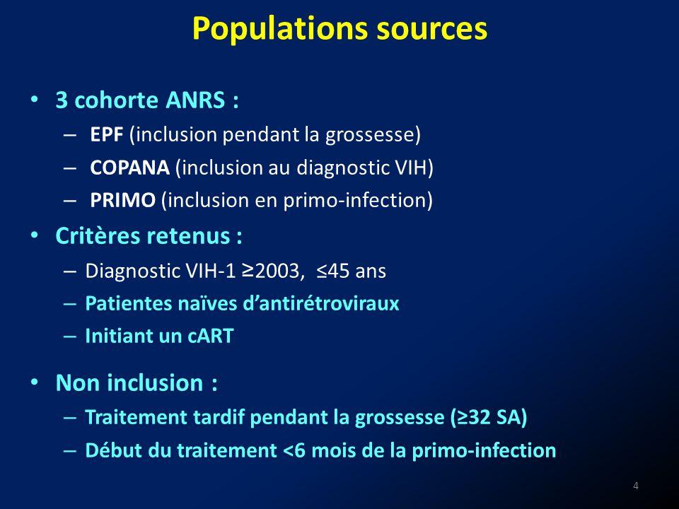 Populations sources 3 cohorte ANRS : – EPF (inclusion pendant la grossesse) – COPANA (inclusion au diagnostic VIH) – PRIMO (inclusion en primo-infecti