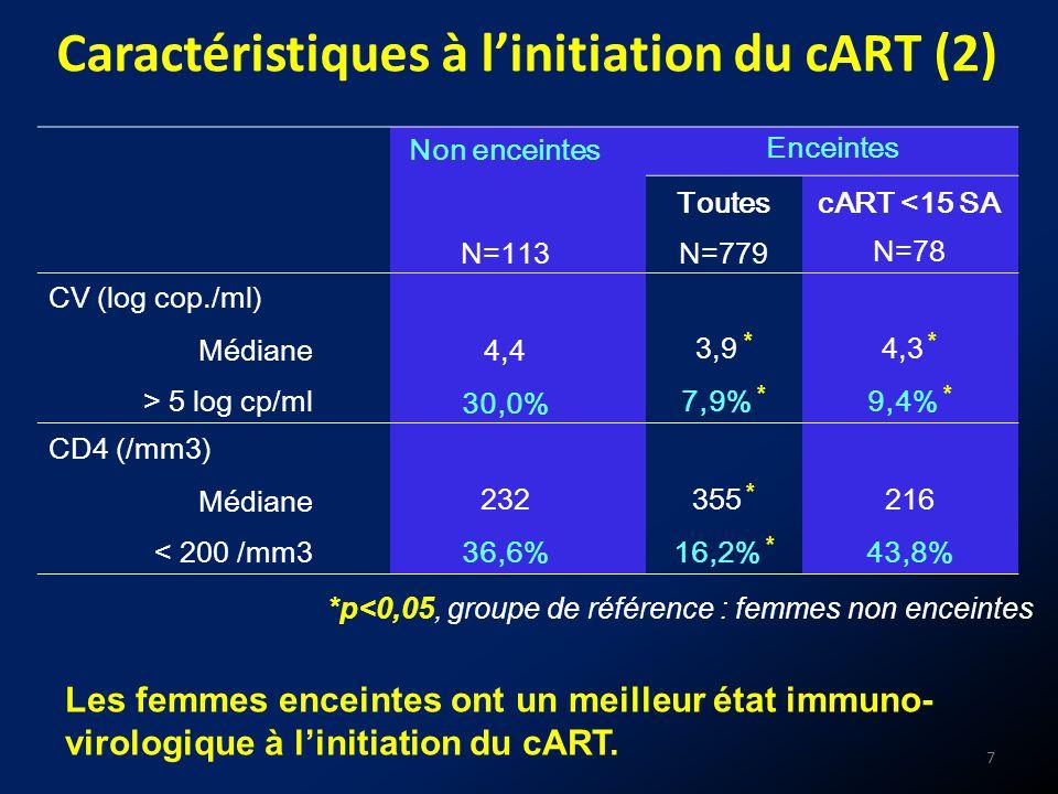 Résultats (1) : Charge virale <400 copies/ml Analyse univariéeAnalyse multivariée N%RRRRa (1)RRa (2) M1 (+/- 15 jours) Non enceintes5261.51.0 Enceintes52880.91.7 [1.2-2.5]1.3 [0.9-1.9]1.3 [0.8-2.0] M3 (+/- 45 jours) Non enceintes8488.11.0 Enceintes51992.51.2 [0.9-1.6]1.0 [0.7-1.4] M6 (+/- 45 jours) Non enceintes7794.81.0 Enceintes (cART <15 SA) 39100.0nc