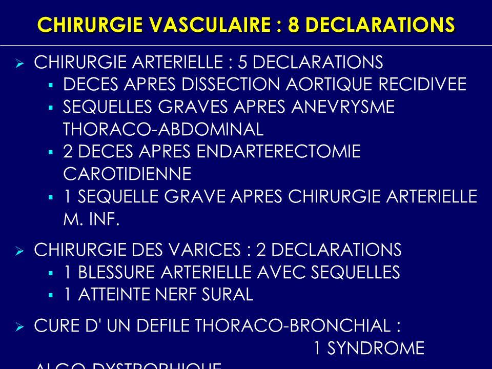 CHIRURGIE VASCULAIRE : 8 DECLARATIONS CHIRURGIE ARTERIELLE : 5 DECLARATIONS DECES APRES DISSECTION AORTIQUE RECIDIVEE SEQUELLES GRAVES APRES ANEVRYSME