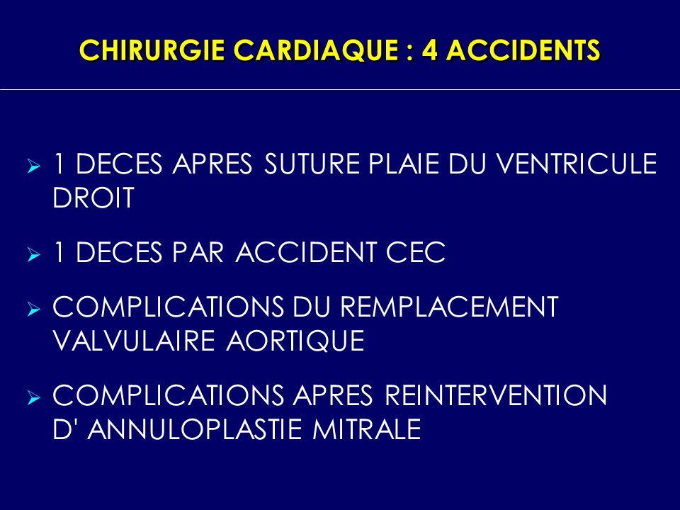 CHIRURGIE CARDIAQUE : 4 ACCIDENTS 1 DECES APRES SUTURE PLAIE DU VENTRICULE DROIT 1 DECES PAR ACCIDENT CEC COMPLICATIONS DU REMPLACEMENT VALVULAIRE AOR