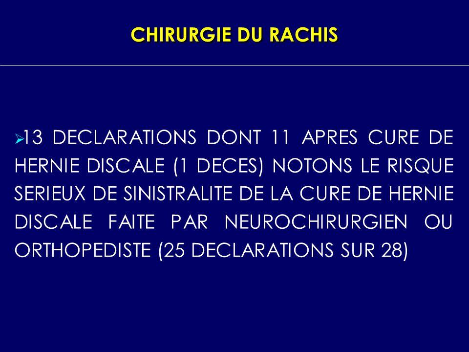 CHIRURGIE DU RACHIS 13 DECLARATIONS DONT 11 APRES CURE DE HERNIE DISCALE (1 DECES) NOTONS LE RISQUE SERIEUX DE SINISTRALITE DE LA CURE DE HERNIE DISCA