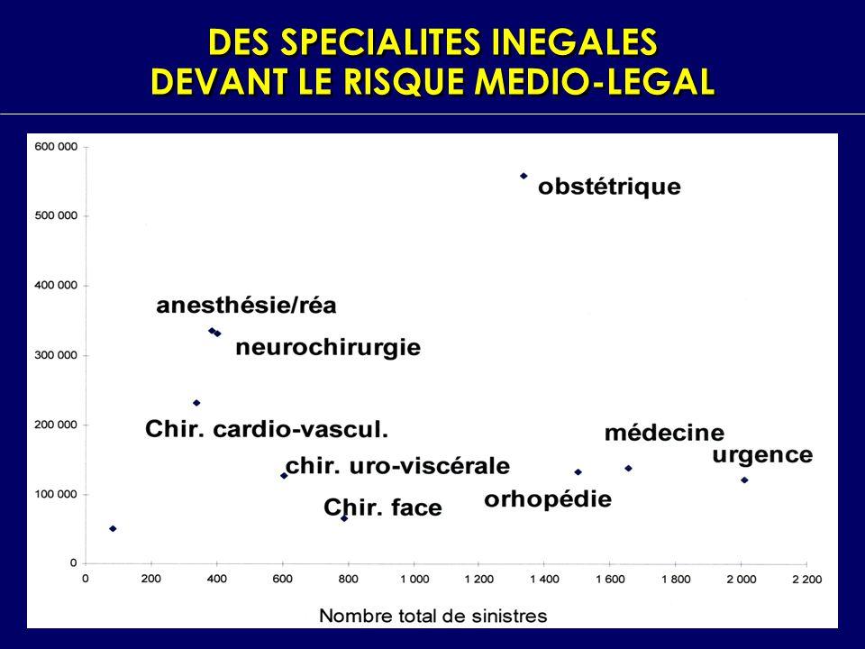 DES SPECIALITES INEGALES DEVANT LE RISQUE MEDIO-LEGAL