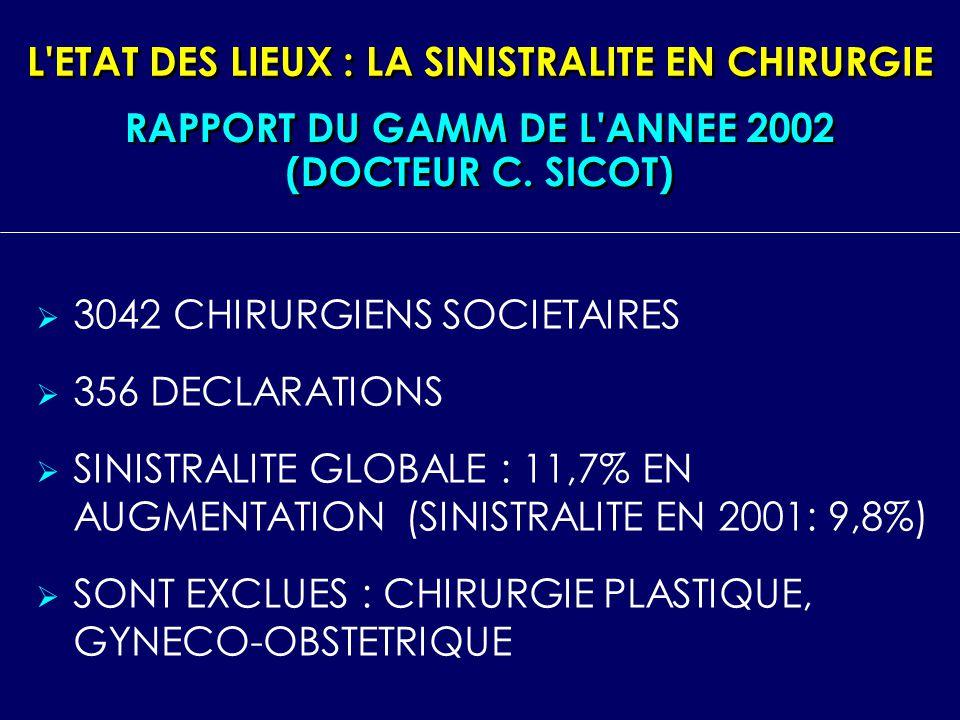 L'ETAT DES LIEUX : LA SINISTRALITE EN CHIRURGIE 3042 CHIRURGIENS SOCIETAIRES 356 DECLARATIONS SINISTRALITE GLOBALE : 11,7% EN AUGMENTATION (SINISTRALI