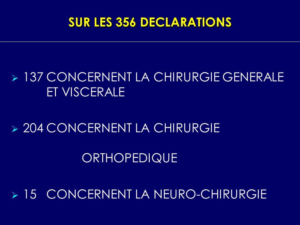 SUR LES 356 DECLARATIONS 137CONCERNENT LA CHIRURGIE GENERALE ET VISCERALE 204CONCERNENT LA CHIRURGIE ORTHOPEDIQUE 15CONCERNENT LA NEURO CHIRURGIE