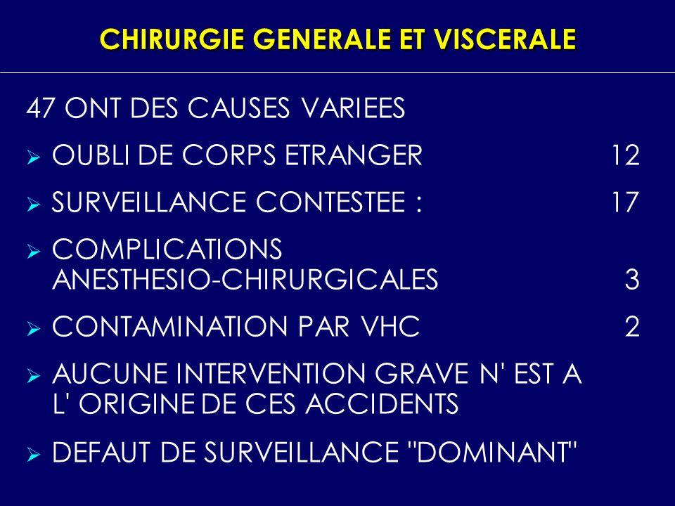 CHIRURGIE GENERALE ET VISCERALE 47 ONT DES CAUSES VARIEES OUBLI DE CORPS ETRANGER 12 SURVEILLANCE CONTESTEE :17 COMPLICATIONS ANESTHESIO CHIRURGICALES
