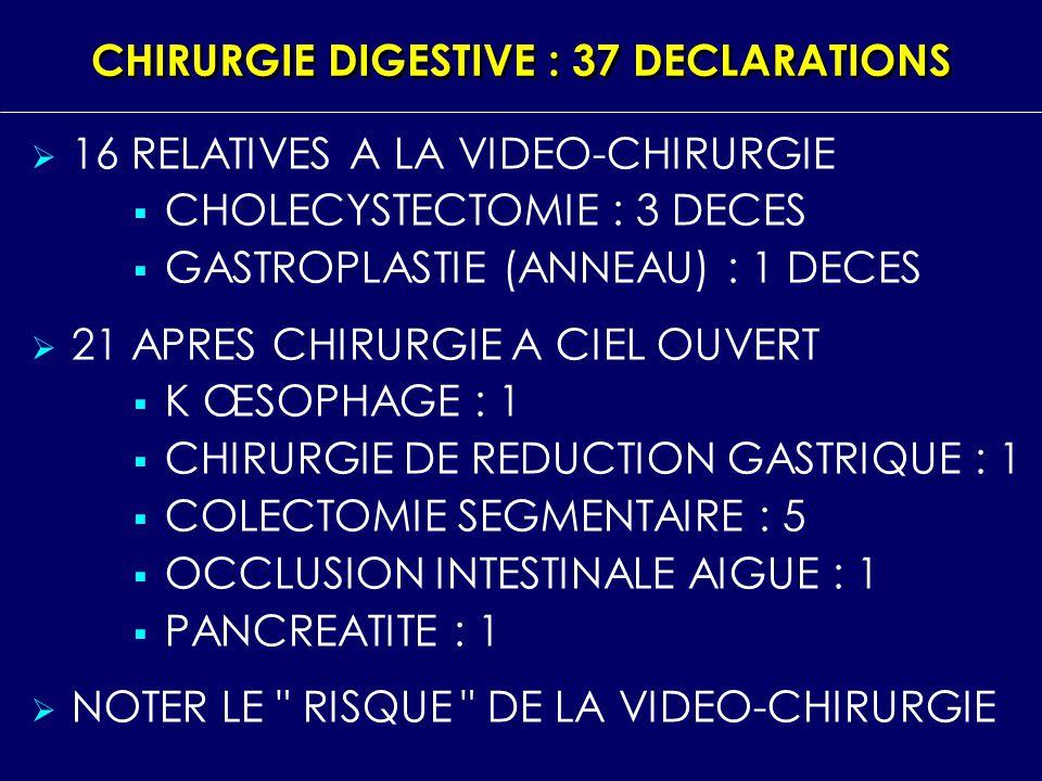 CHIRURGIE GYNECOLOGIQUE : 9 DECLARATIONS 3 CONCERNENT LA VIDEO CHIRURGIE DONT 1 DECES 6 SONT EN RAPPORT AVEC LA CHIRURGIE A CIEL OUVERT DONT 1 DECES APRES HYSTERECTOMIE PLAIES URETERALES, VESICALES SPONDYLODISCITE APRES CURE D INCONTINENCE URINAIRE