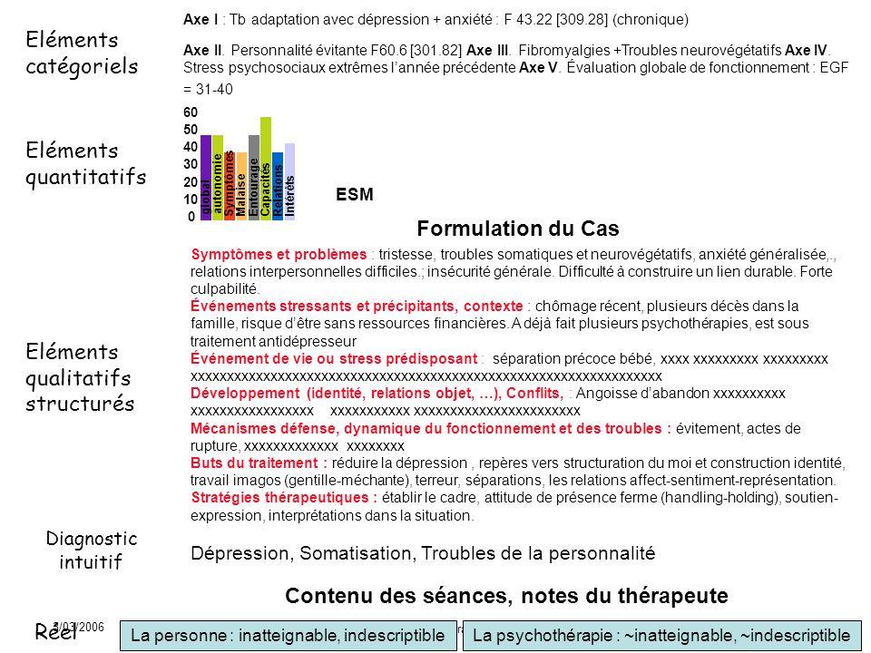 3/03/2006 Journée EPP de la Fédération Française de Psychiatrie 27 Axe I : Tb adaptation avec dépression + anxiété : F 43.22 [309.28] (chronique) Axe II.
