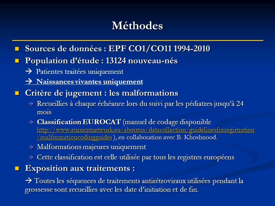 Méthodes Sources de données : EPF CO1/CO11 1994-2010 Sources de données : EPF CO1/CO11 1994-2010 Population détude : 13124 nouveau-nés Population détu