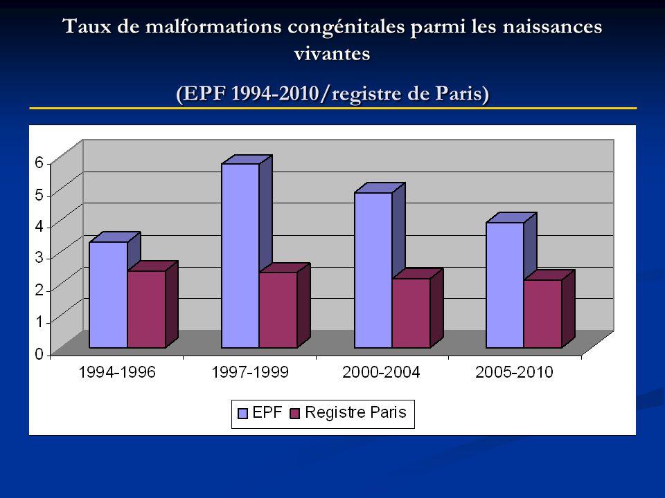 Malformations fœtales et Caractéristiques maternelles (EPF 1994-2010)