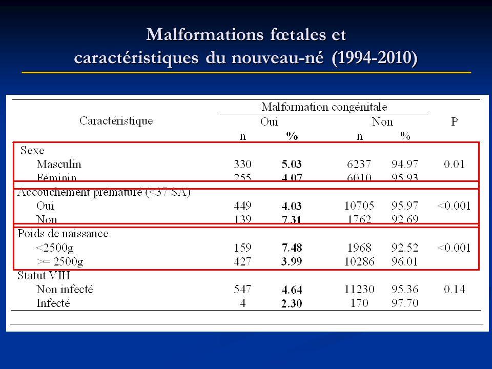 Modalités de prescription de lEfavirenz dans EPF Nombre denfants exposés : 389 Nombre denfants exposés : 389 En majorité patientes traitées au moment de la conception : N = 358 (91%) En majorité patientes traitées au moment de la conception : N = 358 (91%) En majorité le traitement est arrêté en cours de grossesse et changé pour un autre : N= 384 (82%) En majorité le traitement est arrêté en cours de grossesse et changé pour un autre : N= 384 (82%) Principales associations contenant lEFV : Principales associations contenant lEFV : AZT + 3TC + EFV : N=110 AZT + 3TC + EFV : N=110 Truvada (FTC + Tenofovir) + EFV : N=72 Truvada (FTC + Tenofovir) + EFV : N=72 DDI + 3TC + EFV : N=42 DDI + 3TC + EFV : N=42