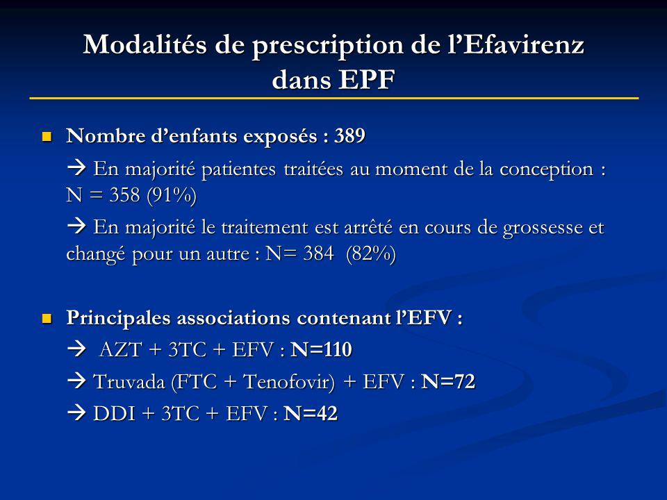 Modalités de prescription de lEfavirenz dans EPF Nombre denfants exposés : 389 Nombre denfants exposés : 389 En majorité patientes traitées au moment