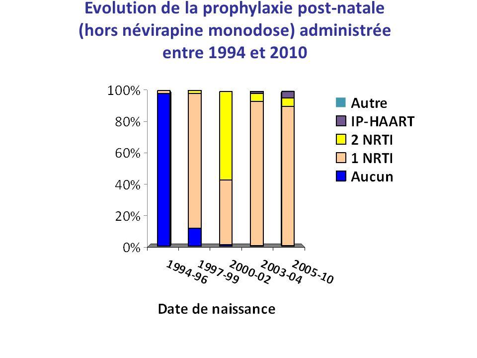 Evolution de la prophylaxie post-natale (hors névirapine monodose) administrée entre 1994 et 2010