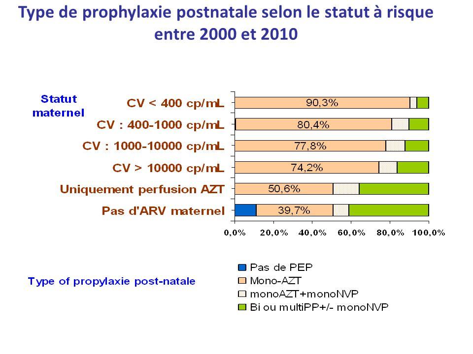 Type de prophylaxie postnatale selon le statut à risque entre 2000 et 2010