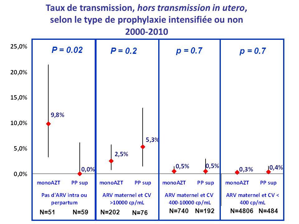 N=51N=59 P = 0.2 N=202 N=76 N=740N=192 p = 0.7 N=4806N=484 p = 0.7 Taux de transmission, hors transmission in utero, selon le type de prophylaxie inte