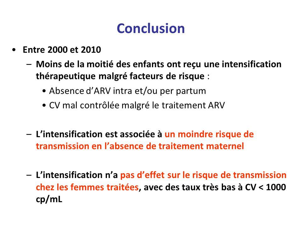 Conclusion Entre 2000 et 2010 –Moins de la moitié des enfants ont reçu une intensification thérapeutique malgré facteurs de risque : Absence dARV intr
