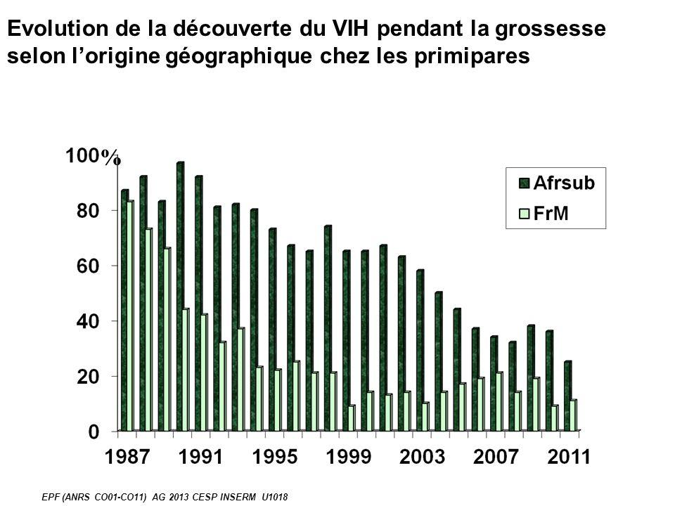 % EPF (ANRS CO01-CO11) AG 2013 CESP INSERM U1018 Evolution de la découverte du VIH pendant la grossesse selon lorigine géographique chez les primipares
