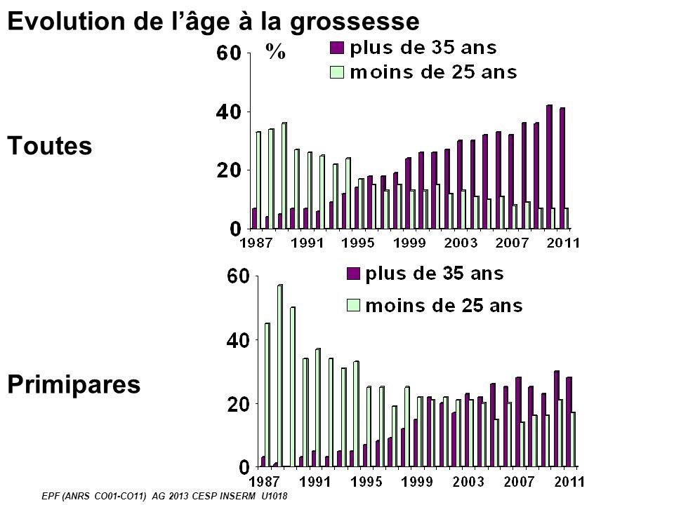 Evolution de lâge à la grossesse % EPF (ANRS CO01-CO11) AG 2013 CESP INSERM U1018 Toutes Primipares