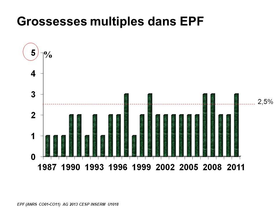Grossesses multiples dans EPF % EPF (ANRS CO01-CO11) AG 2013 CESP INSERM U1018 2,5%