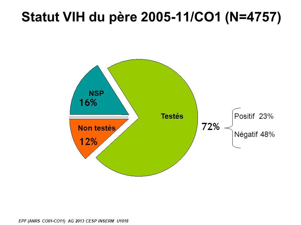 Statut VIH du père 2005-11/CO1 (N=4757) Positif 23% Négatif 48% EPF (ANRS CO01-CO11) AG 2013 CESP INSERM U1018 Testés Non testés NSP