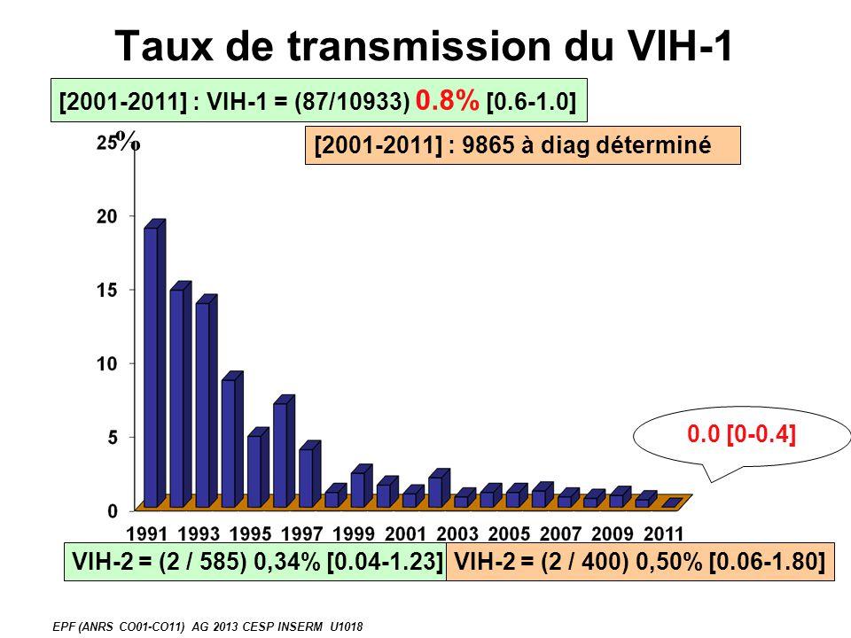 VIH-2 = (2 / 585) 0,34% [0.04-1.23] Taux de transmission du VIH-1 [2001-2011] : VIH-1 = (87/10933) 0.8% [0.6-1.0] % [2001-2011] : 9865 à diag déterminé VIH-2 = (2 / 400) 0,50% [0.06-1.80] 0.0 [0-0.4] EPF (ANRS CO01-CO11) AG 2013 CESP INSERM U1018