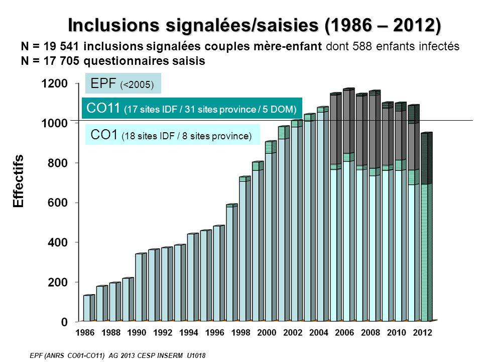 Conditions de vie pendant la grossesse 2005-11 / CO1 (N=4859) MERE vivant SEULE 40% MERE vivant EN COUPLE 60% EPF (ANRS CO01-CO11) AG 2013 CESP INSERM U1018